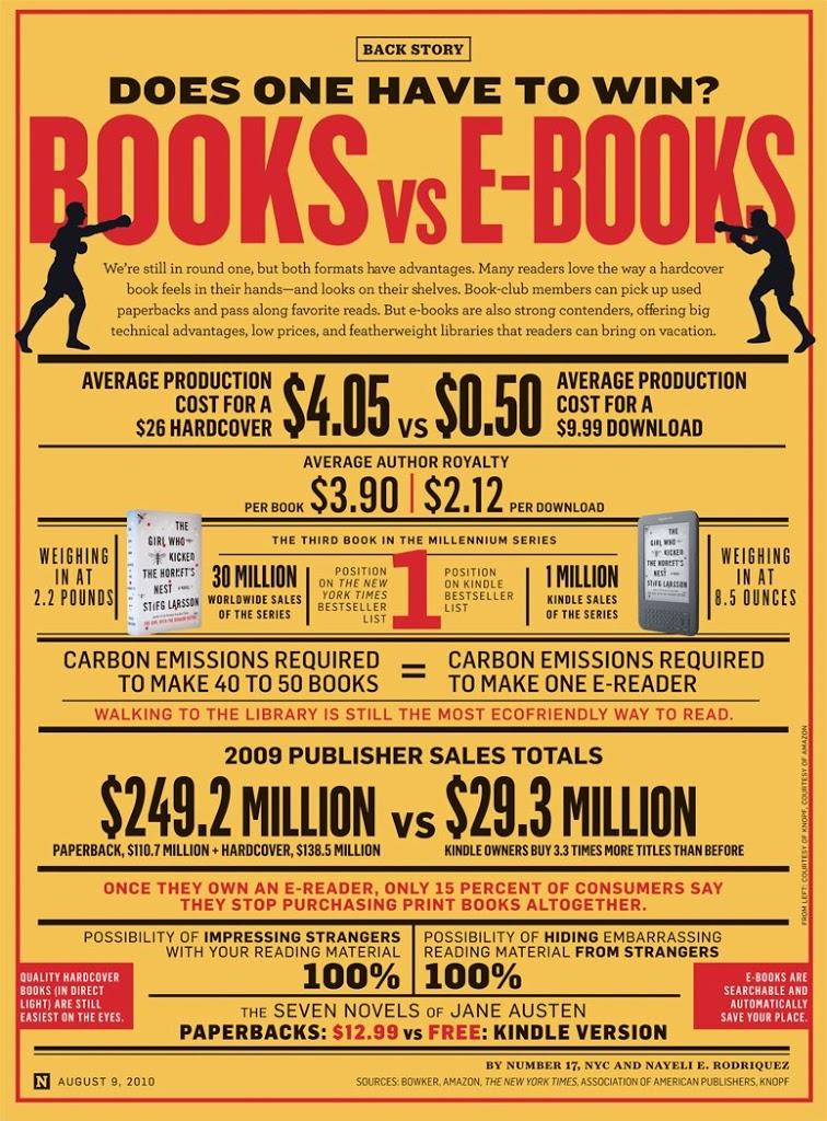 Newsweek: books vs e-books, το μεγάλο συγκριτικό τεστ
