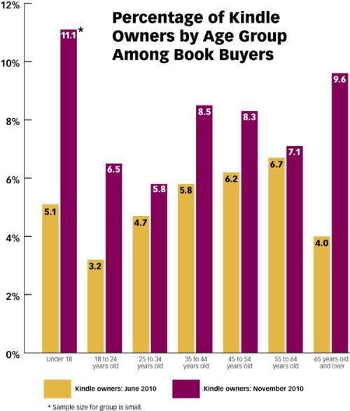 Έρευνα: 800.000 Kindle από τον Ιούνιο, 1 στους 4 αναγνώστες στις ΗΠΑ διαβάζει και ηλεκτρονικά