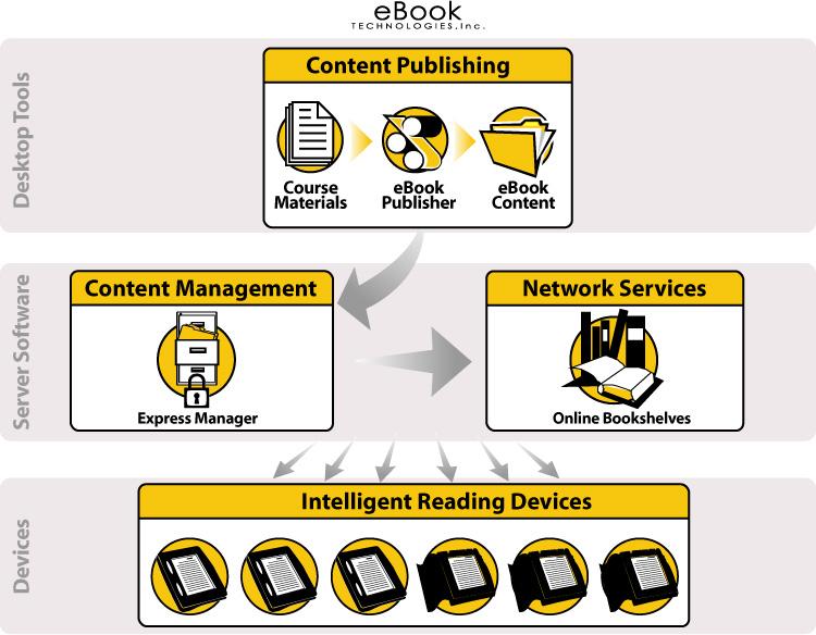 Η Google αγόρασε την eBook Technologies – τι ετοιμάζει;