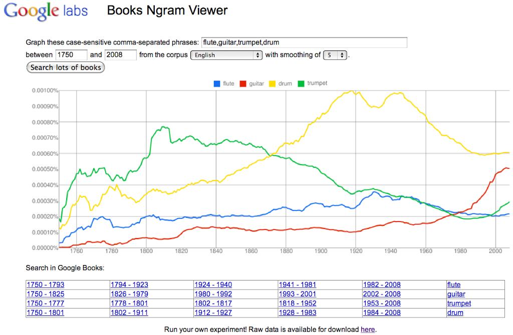 Google Books Ngram Viewer, στατιστικά για τη γλώσσα και την κουλτούρα μέσα από εκατομμύρια βιβλία του Google Books