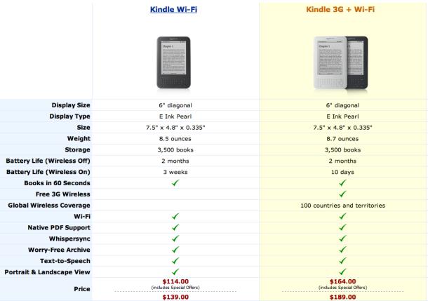 Ξαφνικά και το Kindle έχει δύο μήνες μπαταρία!