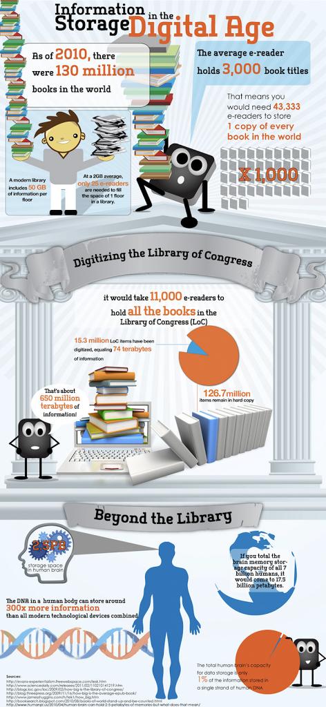 Πόσοι ηλεκτρονικοί αναγνώστες χρειάζονται για να χωρέσουν όλα τα βιβλία του κόσμου (infographic)