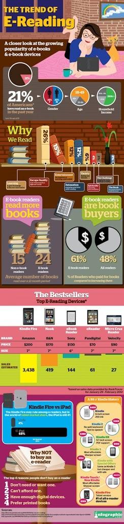 Οι αναγνώστες ebooks διαβάζουν περισσότερο από τους αναγνώστες τυπωμένων βιβλίων (infographic)