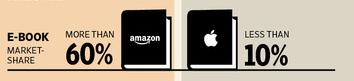 ΗΠΑ: το Amazon έχει τα 2/3 της αγοράς ebooks, η Apple μόλις το 10%