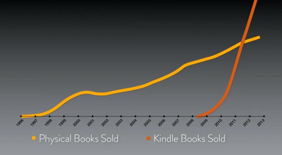 Δύο στατιστικά στοιχεία για τα  e-books που πρέπει να προσέξουμε