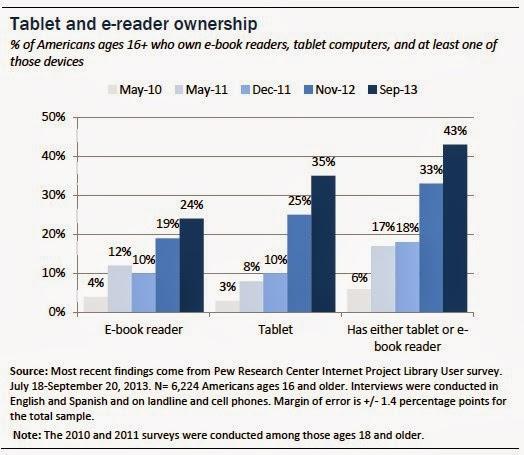 Pew: 1 στους 4 Αμερικάνους έχει ereader, περισσότεροι από 1 στους 3 έχουν tablet PC